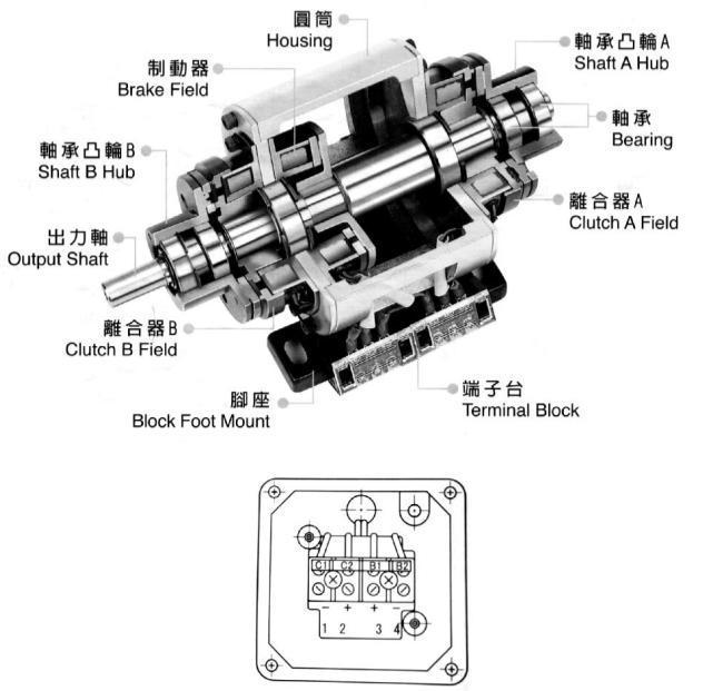 该组合产品广泛被用于变速,正反转,寸动定位,动力分配,刹车,分离等多
